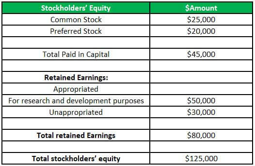 Retained Earnings Appropriated Example 1-1