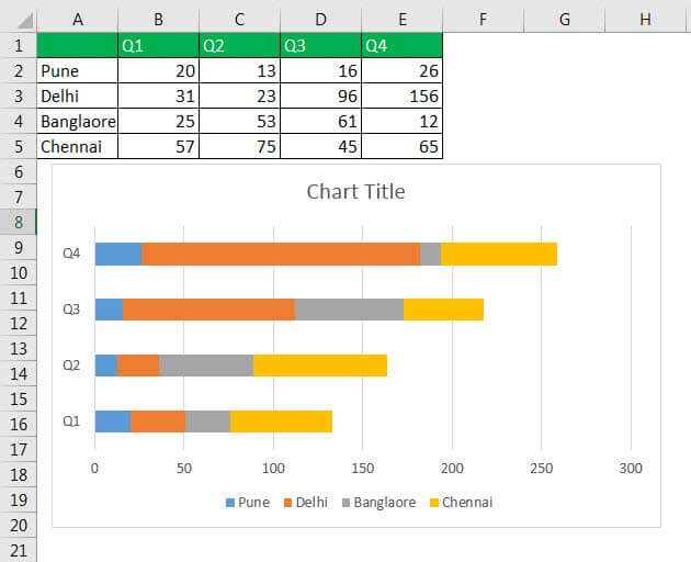 Stacked Chart in Excel (Column, Bar & 100% Stacked Chart)