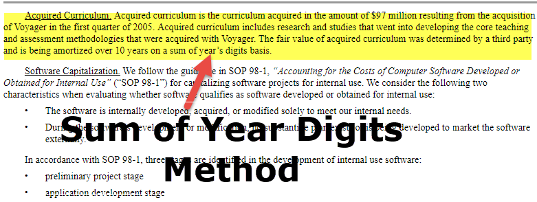 Sum of Year Digit Method