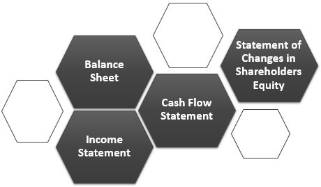Examples ofFinancial Statements