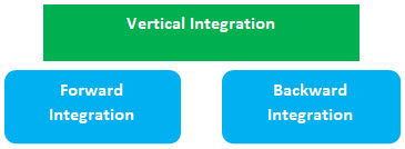 Vertical Integration chart