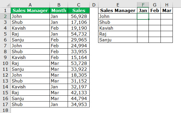 consolidated summary sales