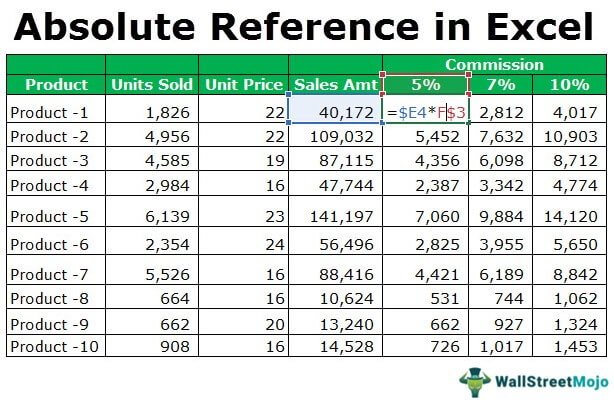 Absolute Reference in Excel | How to use Absolute Cell Reference?