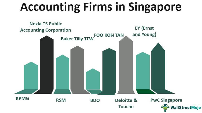 Accounting Firms in Singapore