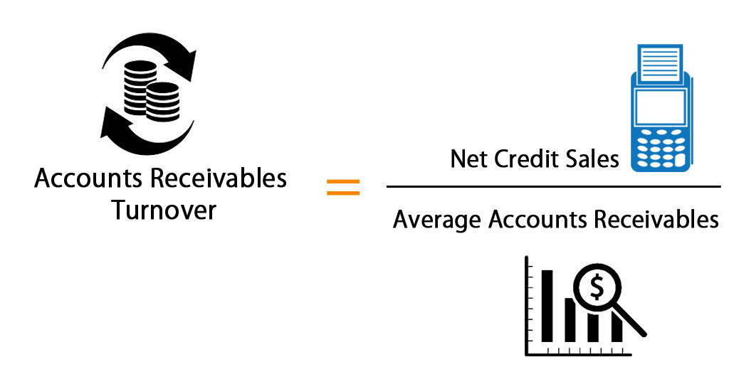 Accounts Receivables Turnover