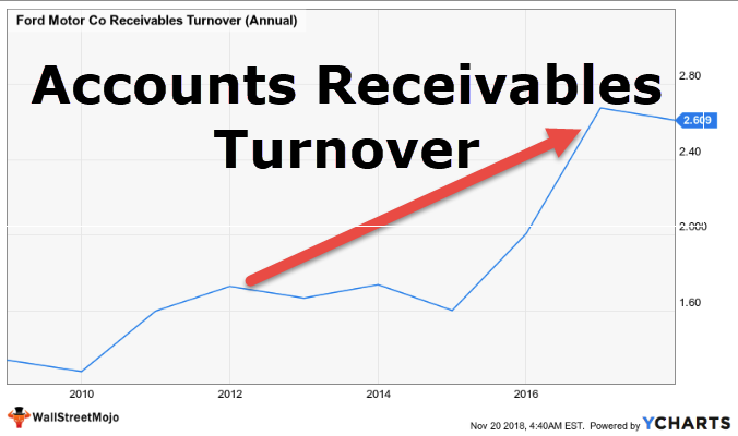 Accounts Receivables Turnover Ratio