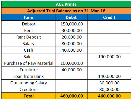 Adjusted Trial Balance 3
