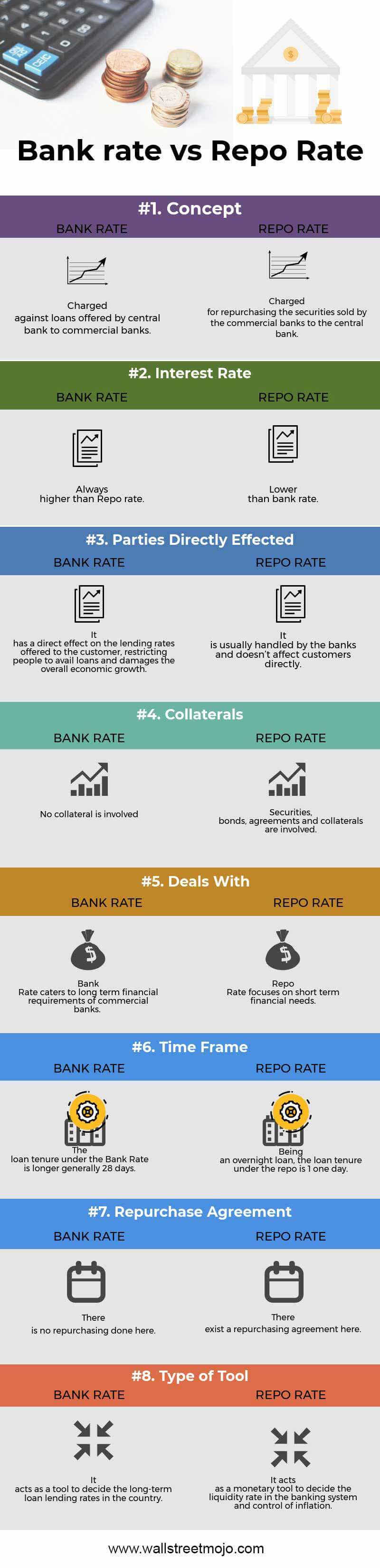 Bank-rate-vs-Repo-Rate