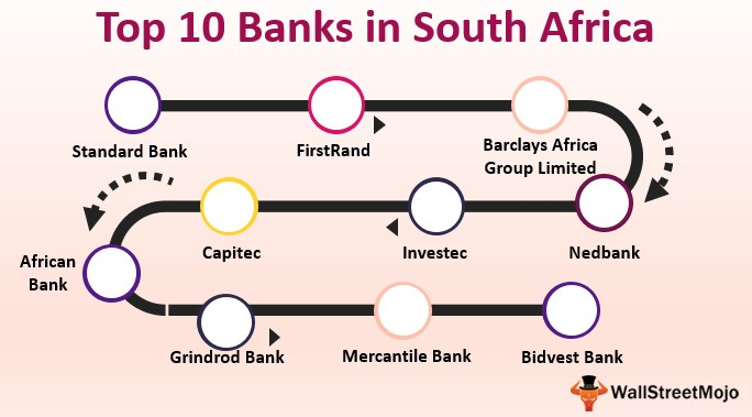 Banks in South Africa