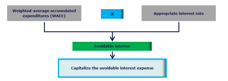 Capitalized Interest Calculation