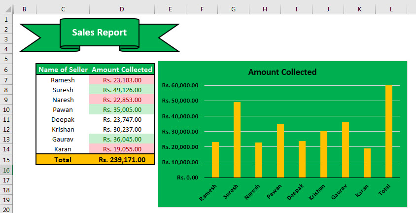Data Formatting final sales report