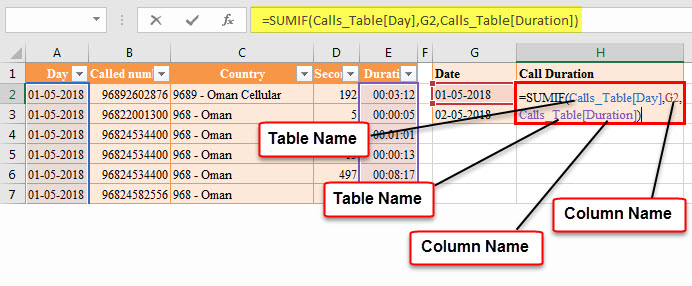 Excel Table - sumif formula