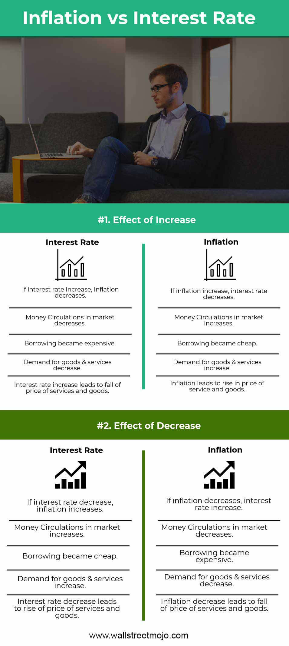 Inflation-vs-Interest-Rate