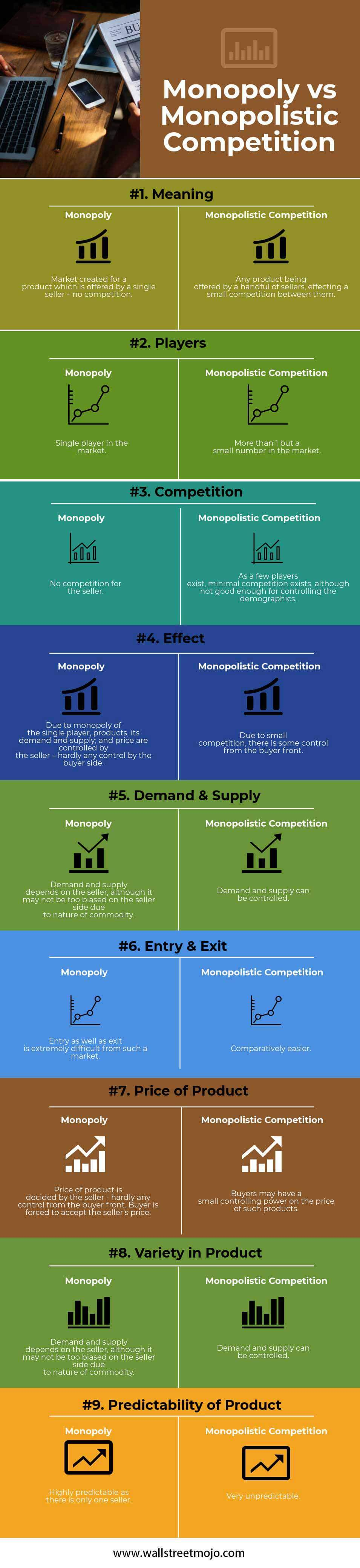 Monopoly Vs Monopolistic Competition Top 9 Differences Infographics