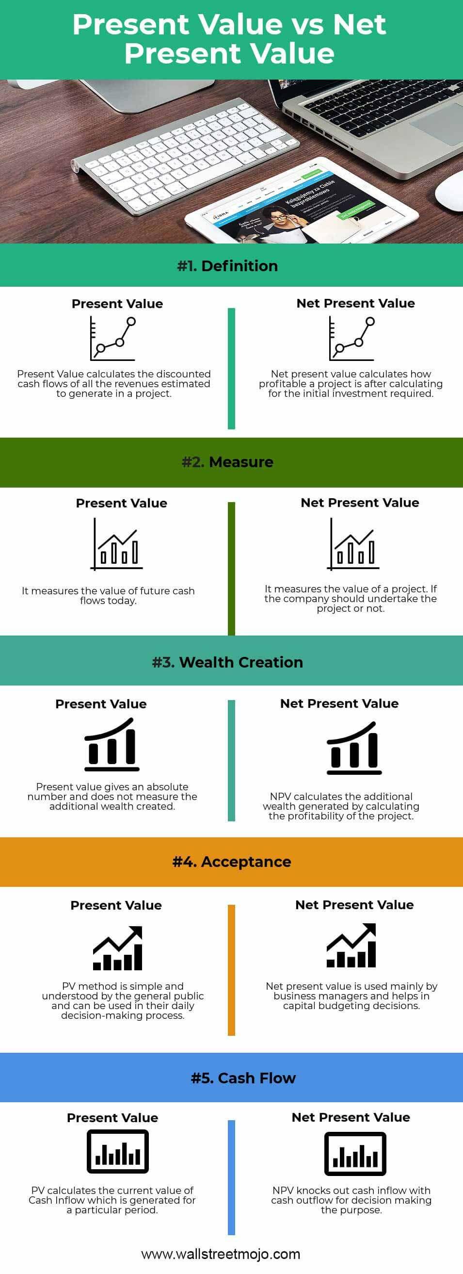 Present-Value-vs-Net-Present-Value