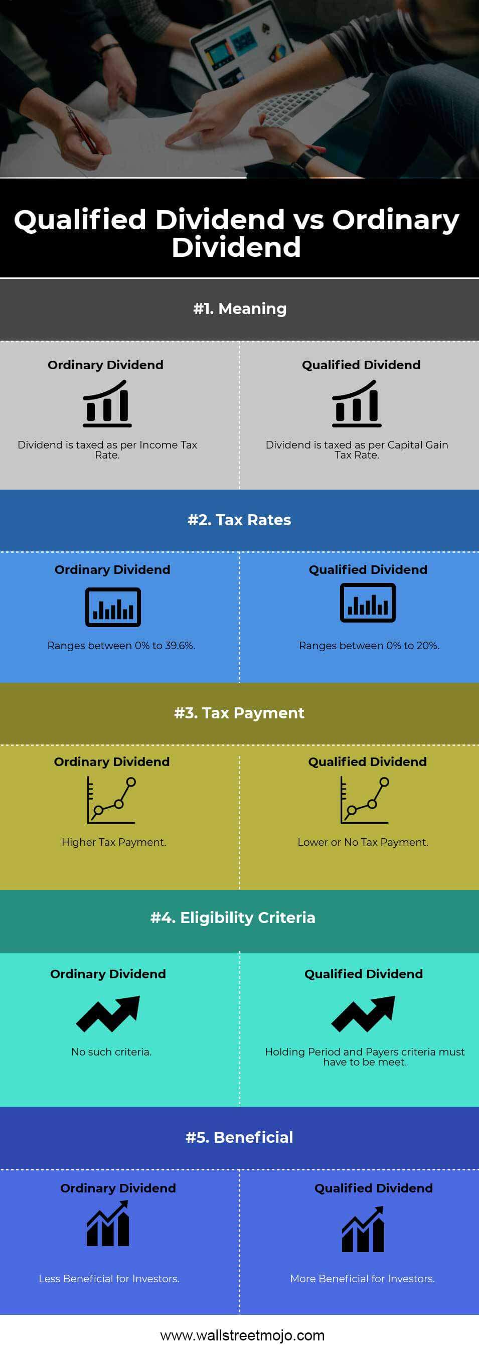 Qualified vs. Ordinary Dividend Infographics