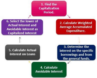 Steps to Calculate Capitalized Interest