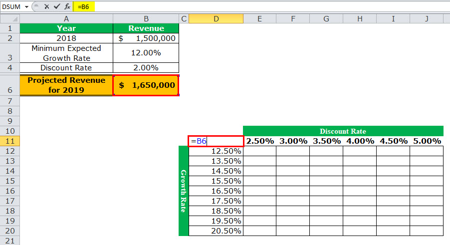 Data Table in Excel (Examples, Types) | How to Create Data