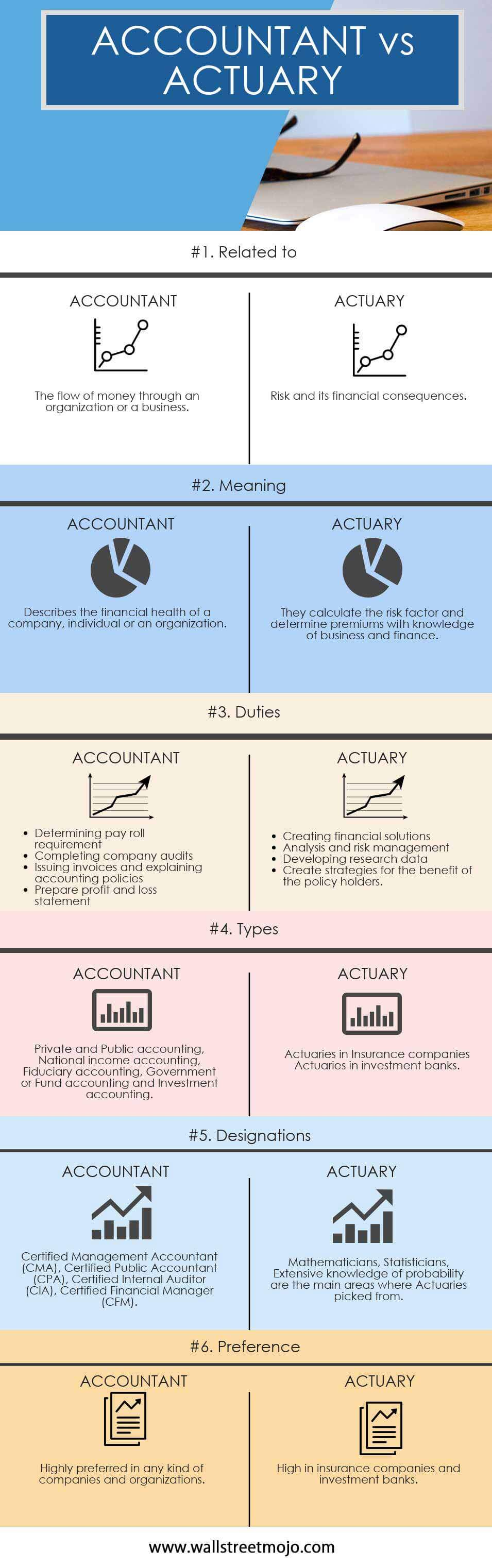 ACCOUNTANT-vs-ACTUARY