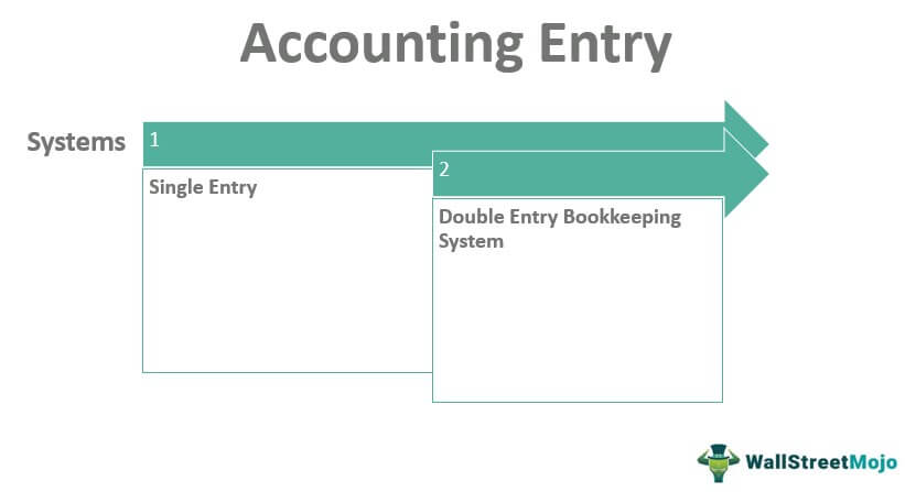 Accounting Entry