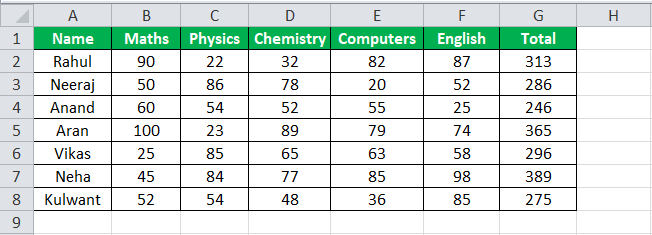 Auto Filter in Excel Example 2