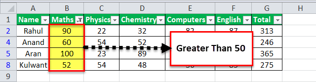 AutoFilter in Excel | Step by Step Guide (with Example)