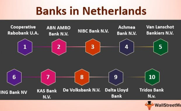 Banks in Netherlands