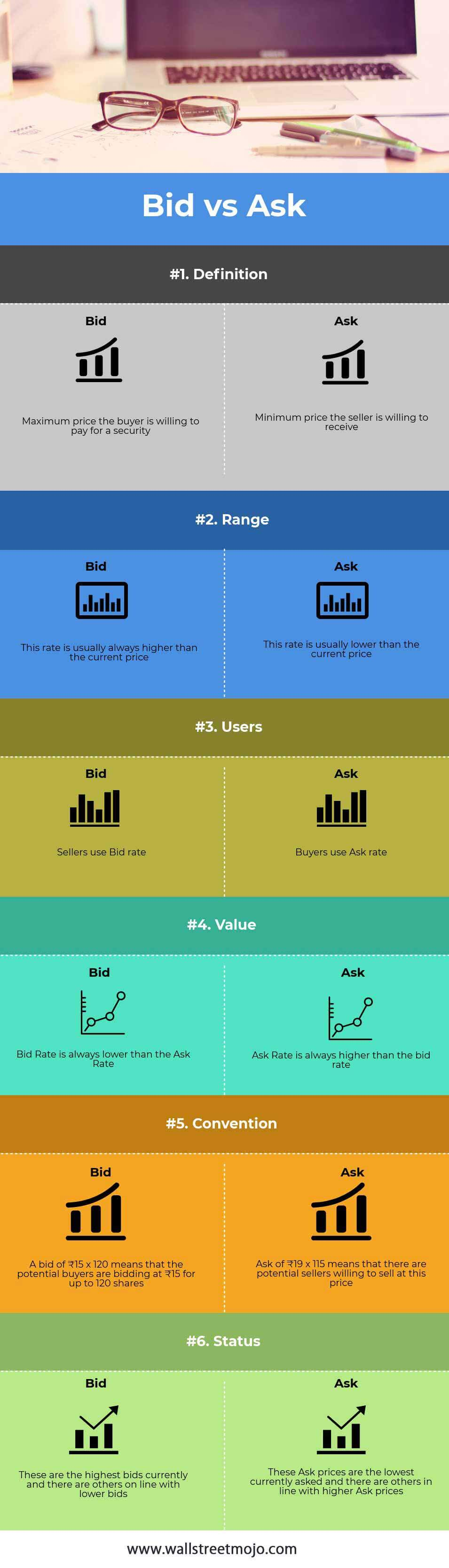Bid-vs-Ask Infographics