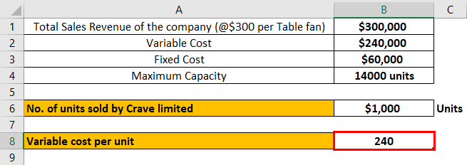 Break-Even Point in Accounting Example 1-4