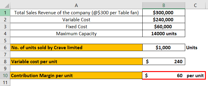 Break-Even Point in Accounting Example 1-6