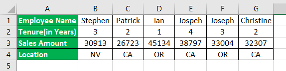 Convert Columns To Rows Example 1