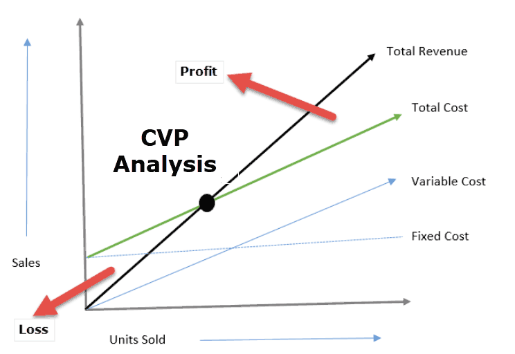 Cost Volume Profit Analysis - CVP