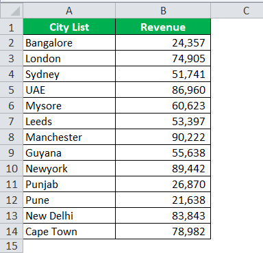 Drop Down List in excel Example 1-1