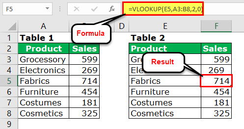 Fixing Value Error using VLOOKUP 1
