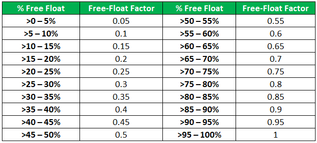 Free-Float Bands