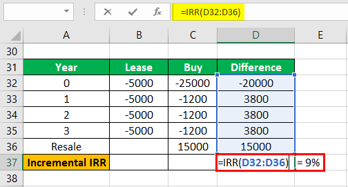 Incremental IRR Example 2