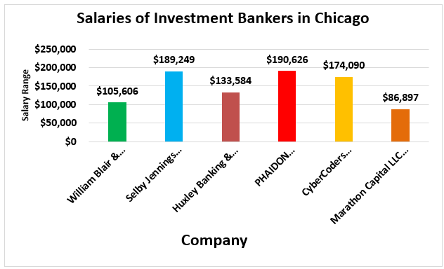 Investment Banking in Chicago - Graph