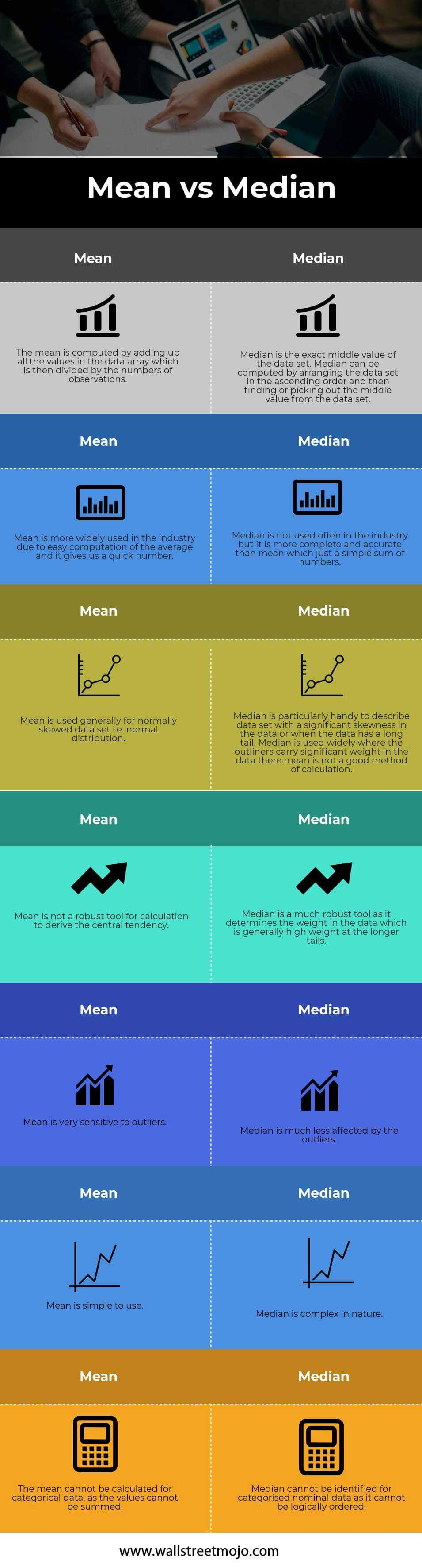 Mean-vs-Median infographics