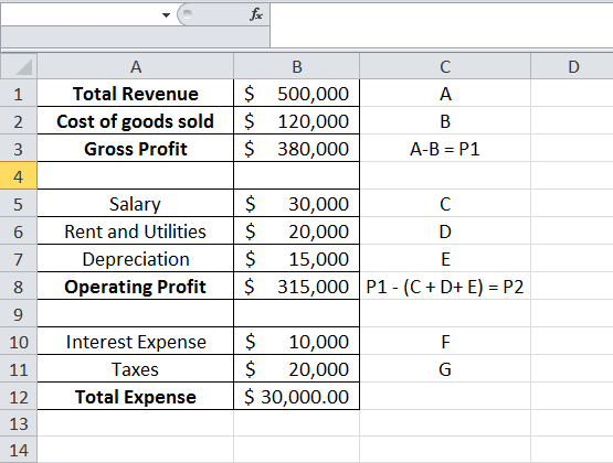 net income formula  examples  equation