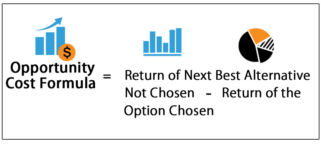 Opportunity Cost Formula & Equation | Guide to Calculate Opportunity
