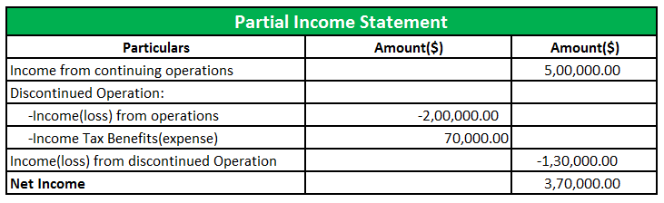 Partial Income Statement.1