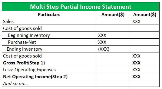 Partial Income Statement.6