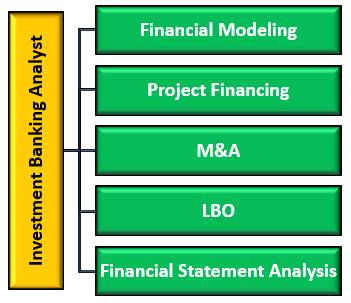 Role of Investment Banking Analyst