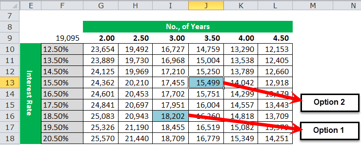 Two Variable Data Table Example 1-6