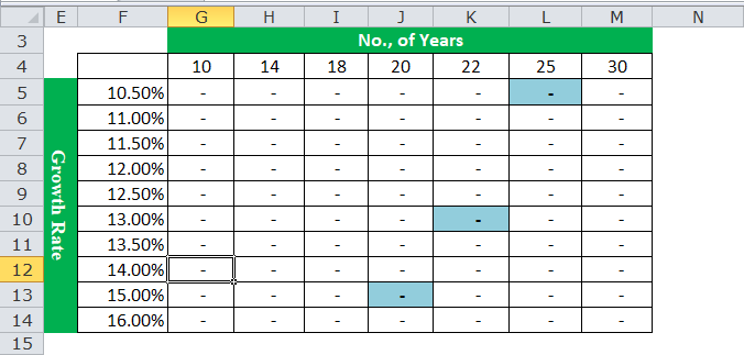 Two Variable Data Table Example 2-2