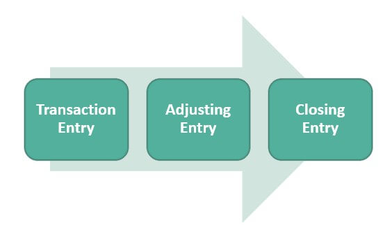 Types of Accounting Entries