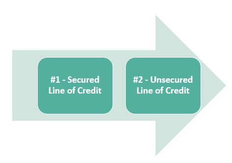 Types of Line of Credit