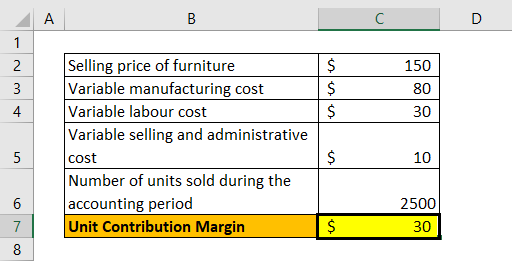 Unit Contribution Margin Example 2-1