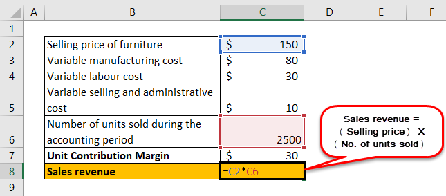 Unit Contribution Margin Example 2-2
