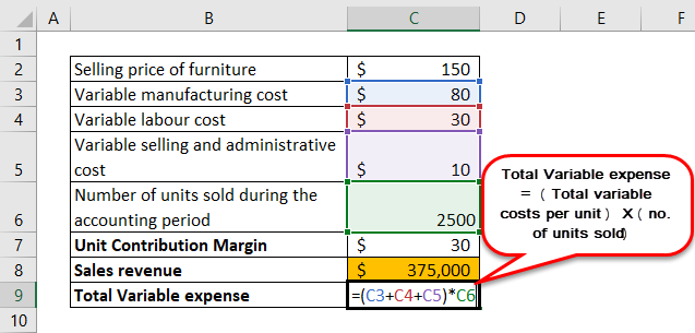 Unit Contribution Margin Example 2-4
